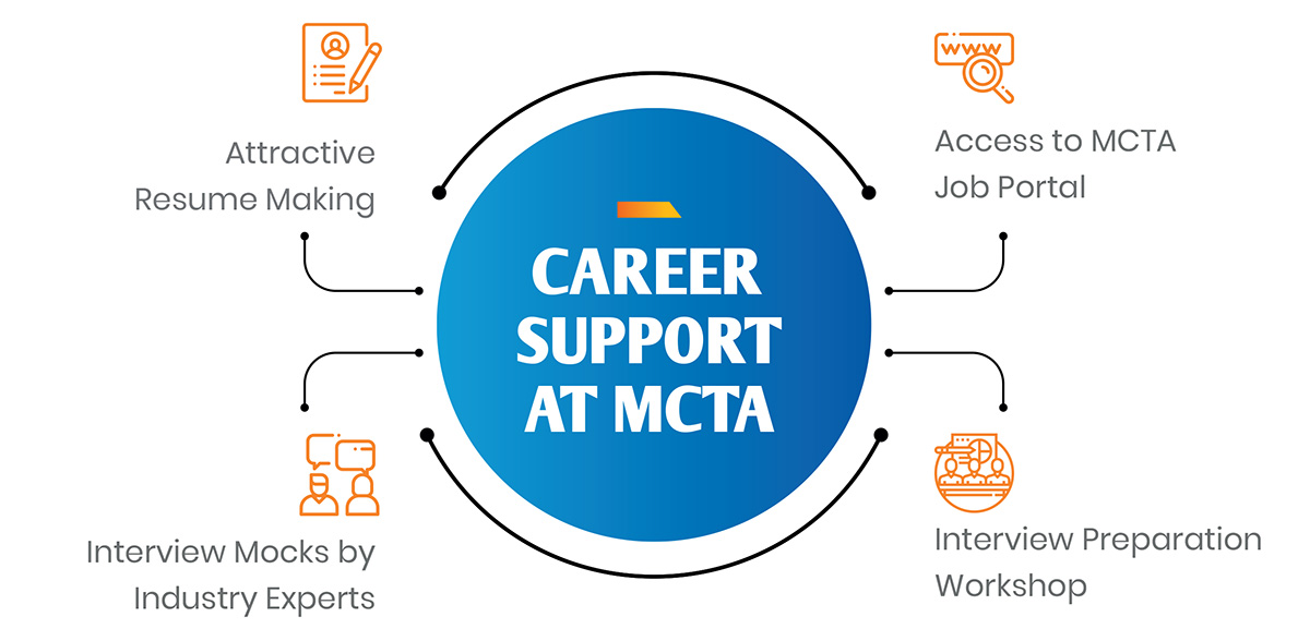 Career Support @MCTA